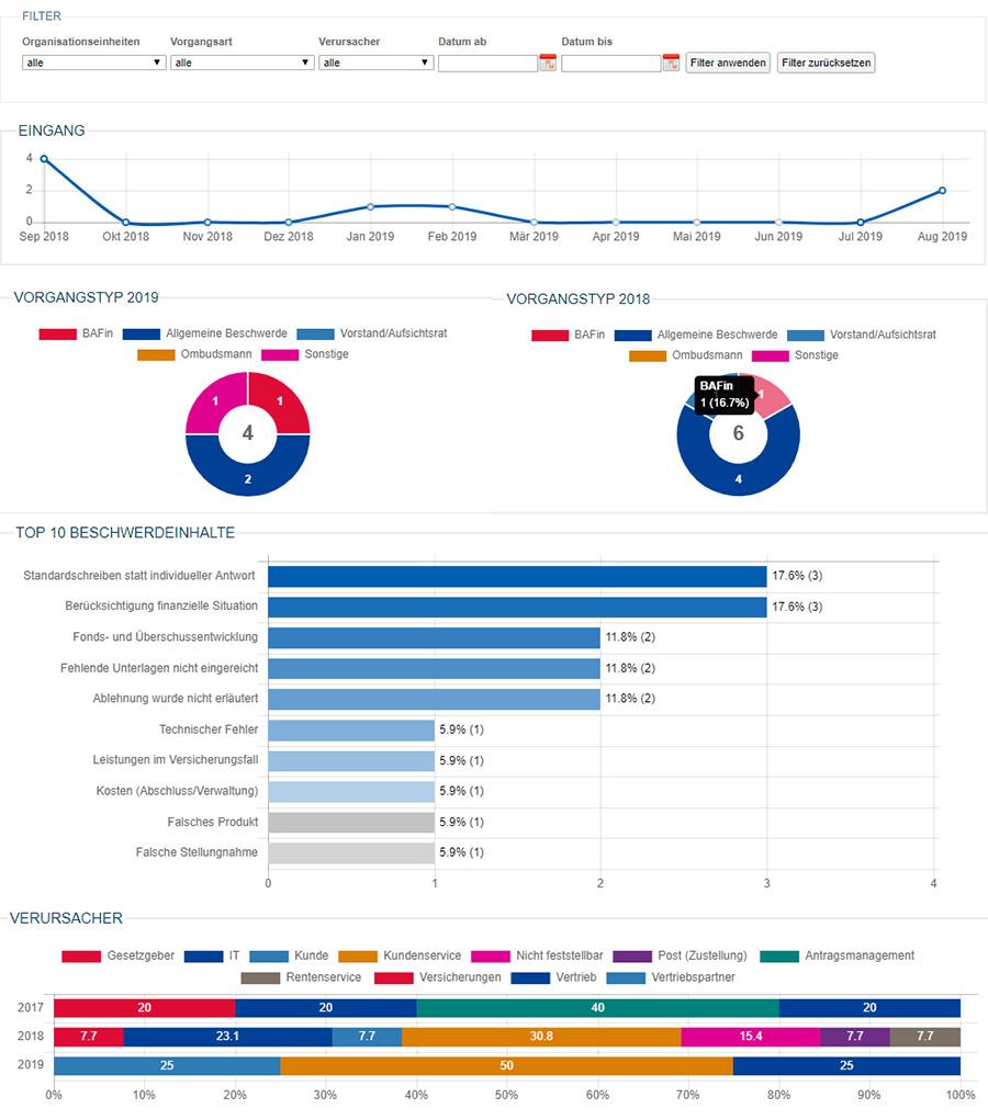 Beschwerdemanagement Software für Versicherer - Controlling und Reporting